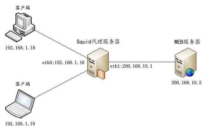 代理(Proxy)如何使用拨号vps服务器换ip地址